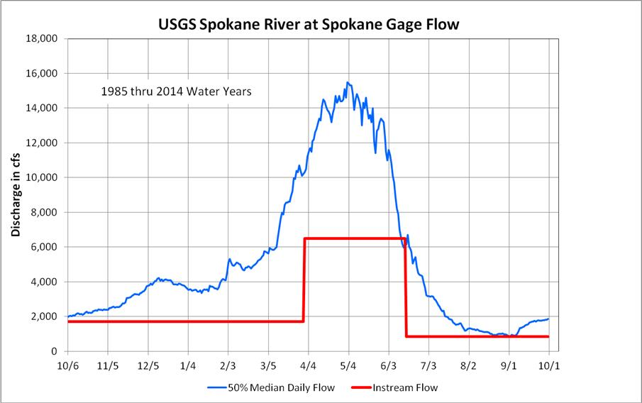 Spokane River Flow Graph